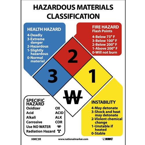 Hazardous Materials Classification Sign (HMC3R)
