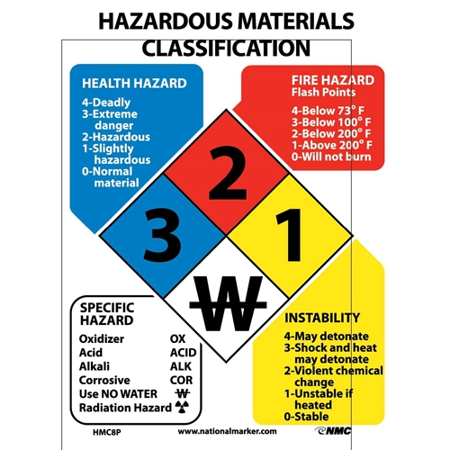 Hazardous Materials Classification Sign (HMC8P)