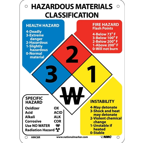 Hazardous Materials Classification Sign (HMC8R)