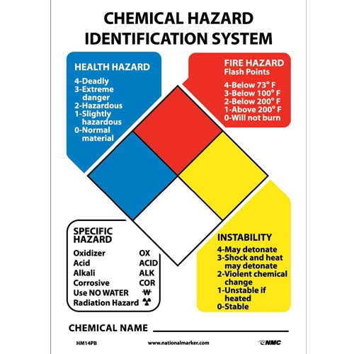 Hazardous Material Identification System Kit Sign Only (HM14PB)